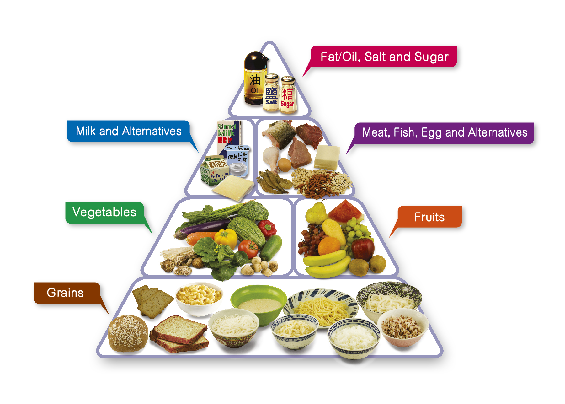 A food pyramid depicting a balanced diet.
