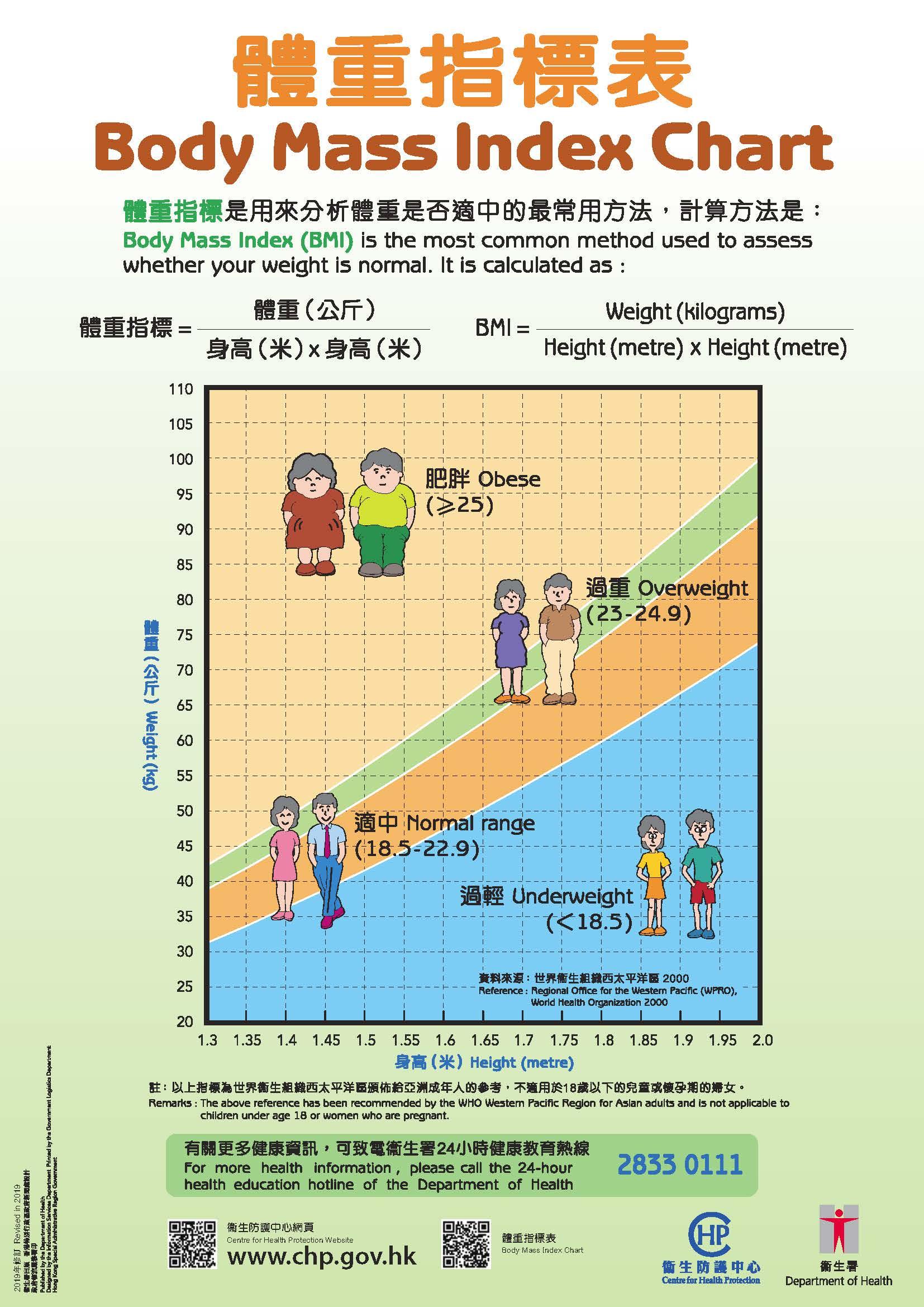 身長 体重 平均 表 女性